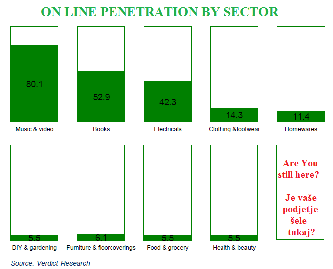 online_penetration_sector